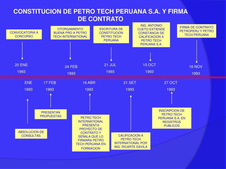 CONSTITUCION DE PETRO TECH PERUANA S.A. Y FIRMA DE CONTRATO