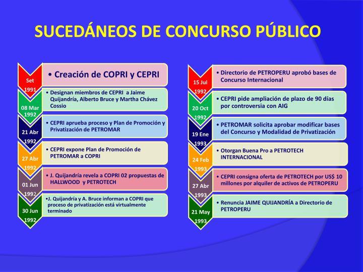 SUCEDÁNEOS DE CONCURSO PÚBLICO