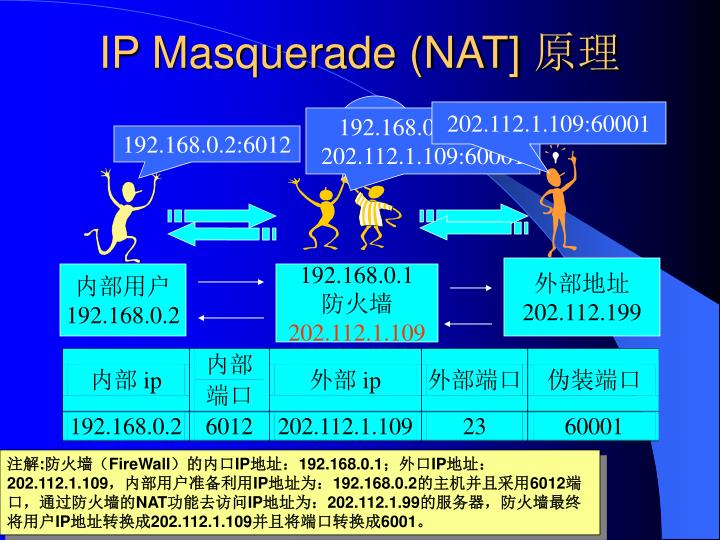 IP Masquerade (NAT]