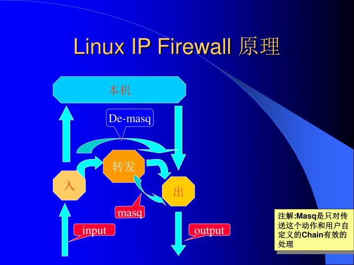 Linux ip firewall
