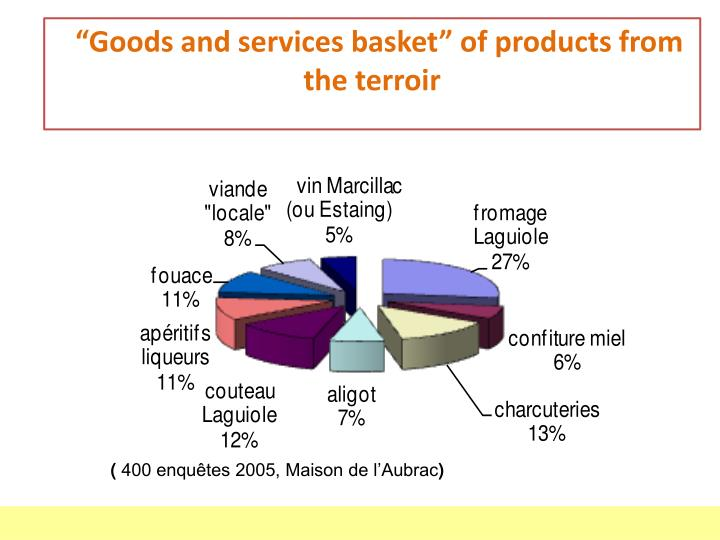 """""""Goods and services basket"""" of products from the"""