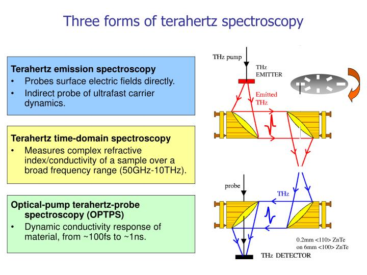 Terahertz emission spectroscopy