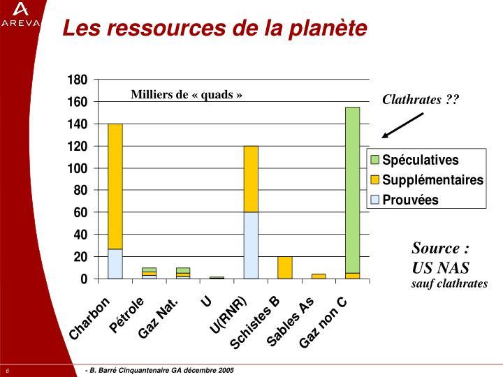 Les ressources de la planète
