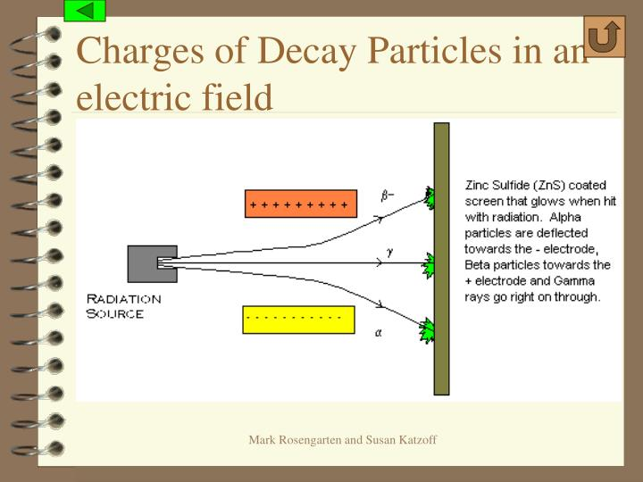 Charges of Decay Particles in an electric field