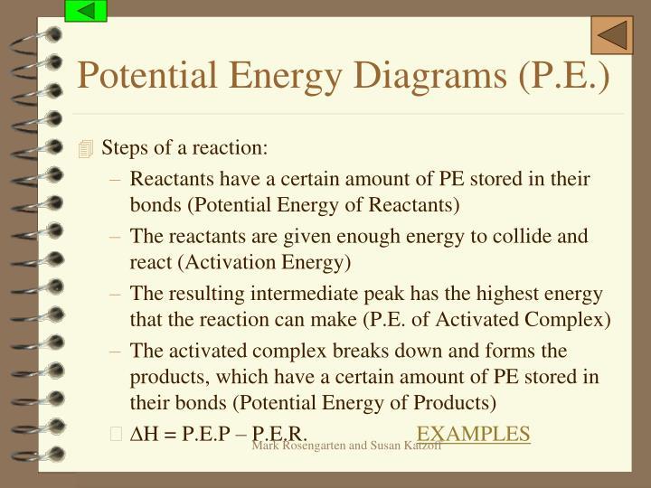 Potential Energy Diagrams (P.E.)