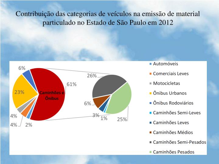 Contribuição das categorias de veículos na emissão de material particulado no