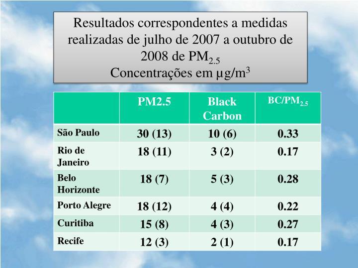 Resultados correspondentes a medidas realizadas de julho de 2007 a outubro de 2008 de PM
