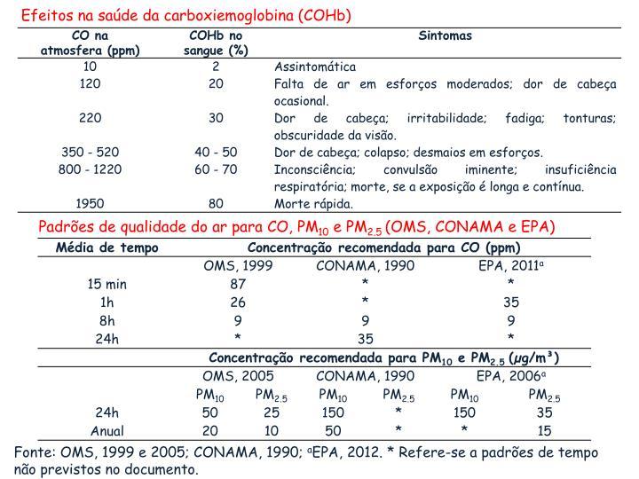 Efeitos na saúde da carboxiemoglobina (
