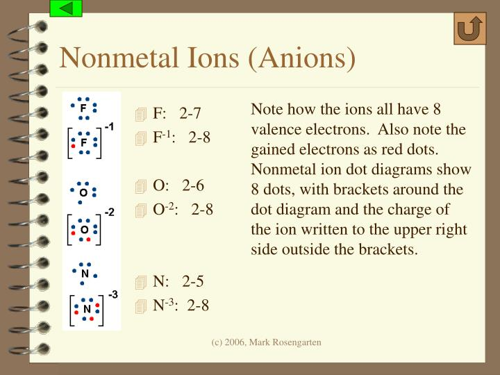 Nonmetal Ions (Anions)
