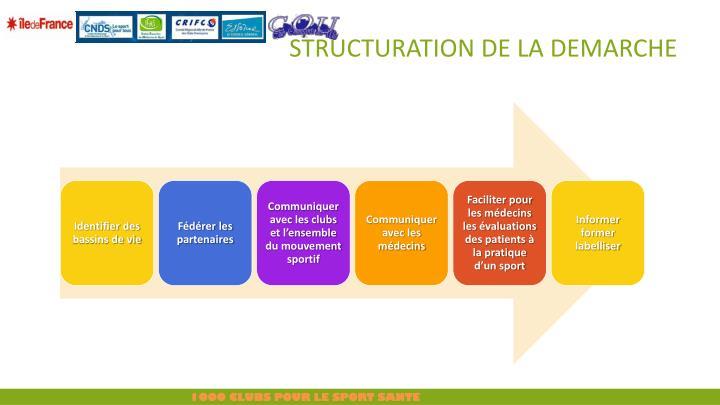 STRUCTURATION DE LA