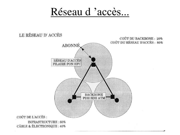Réseau d'accès...