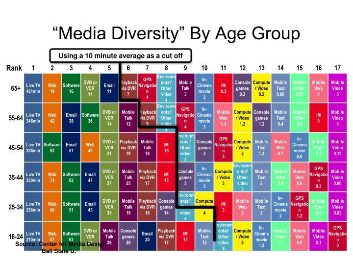 """""""Media Diversity"""" By Age Group"""