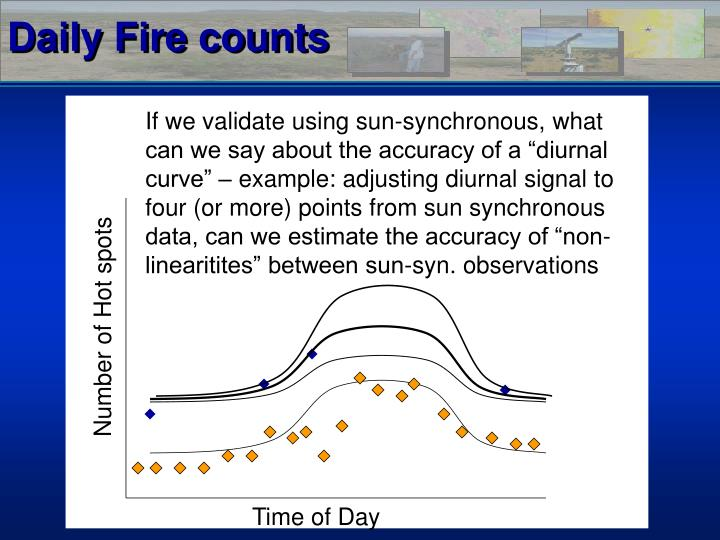 Daily Fire counts