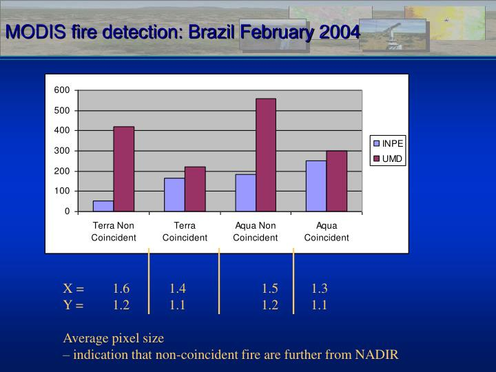 MODIS fire detection: Brazil February 2004