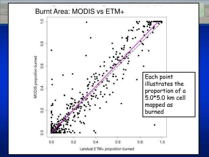 Burnt Area: MODIS vs ETM+