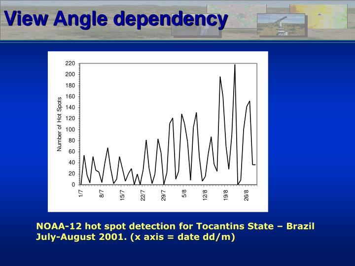 View Angle dependency