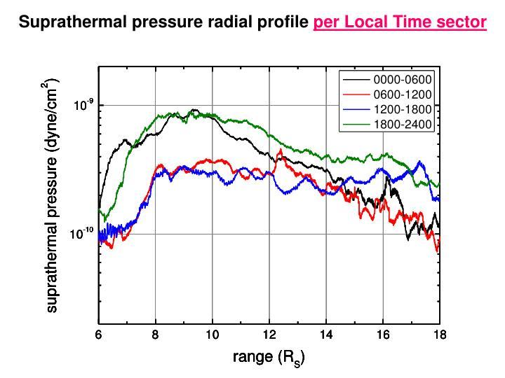 Suprathermal pressure radial profile