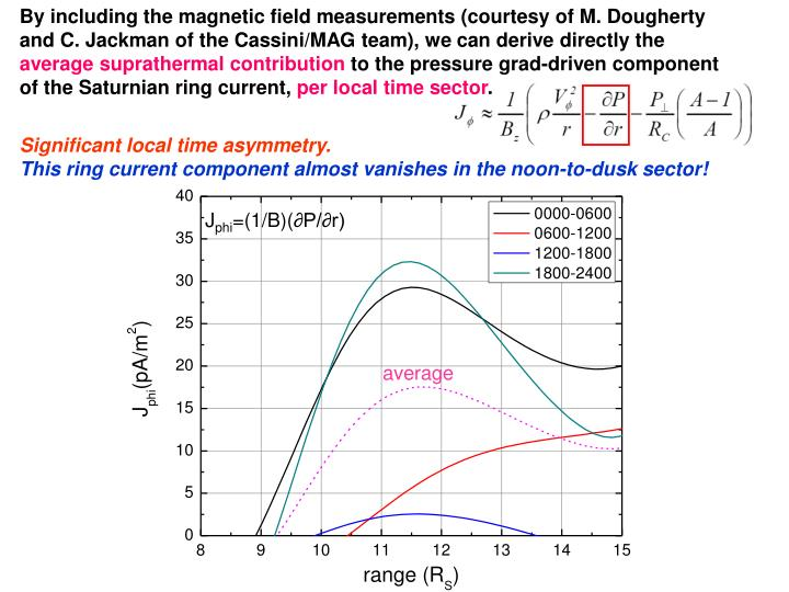 By including the magnetic field measurements (courtesy of M. Dougherty