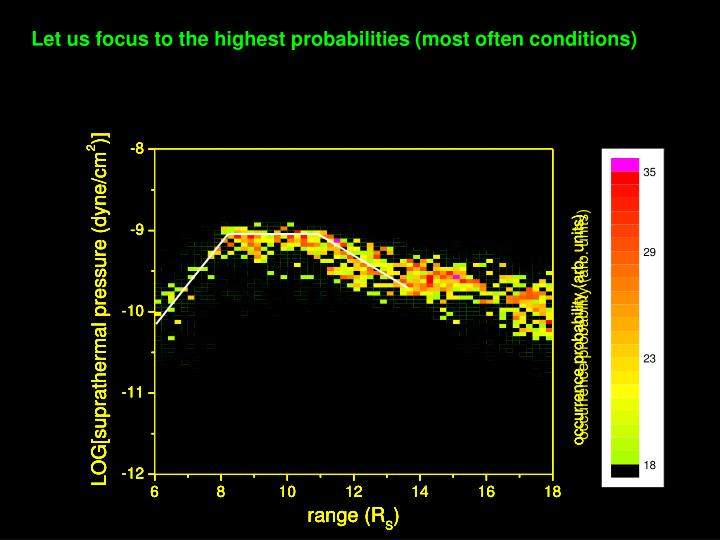 Let us focus to the highest probabilities (most often conditions)