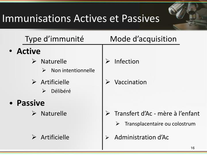 Immunisations Actives et Passives