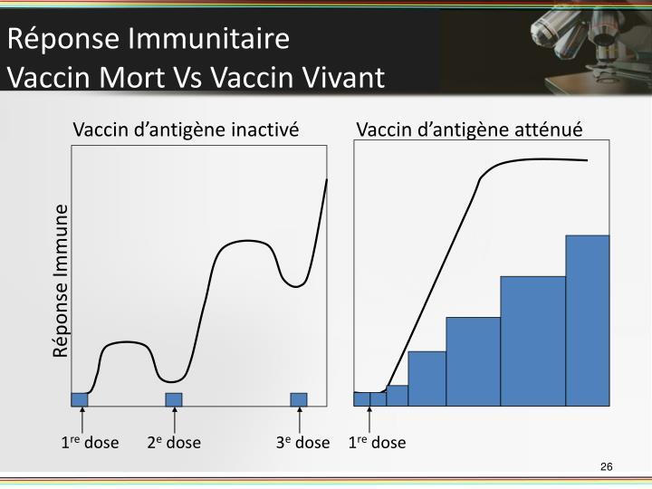 Vaccin d'antigène inactivé