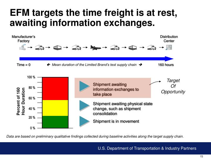 EFM targets the time freight is at rest, awaiting information exchanges.