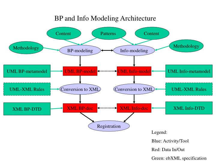BP and Info Modeling Architecture
