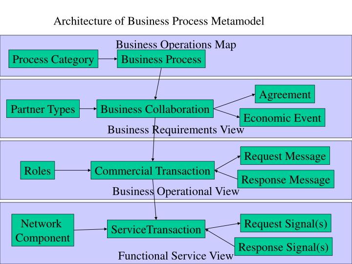 Architecture of Business Process Metamodel
