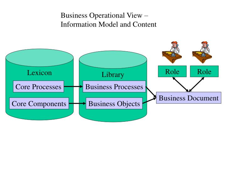 Business Operational View – Information Model and Content