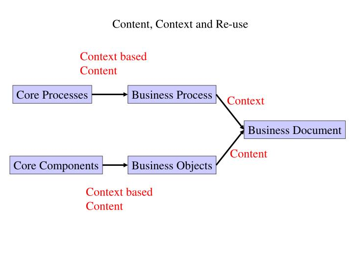 Content, Context and Re-use