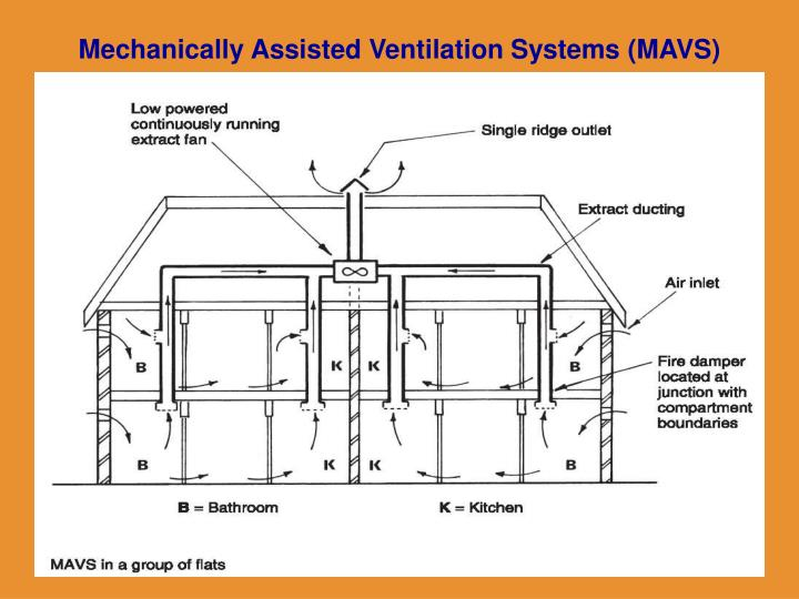 Mechanically Assisted Ventilation Systems (MAVS)