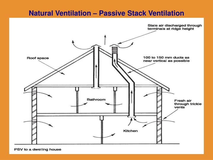Natural Ventilation – Passive Stack Ventilation