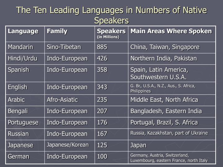 The Ten Leading Languages in Numbers of Native Speakers