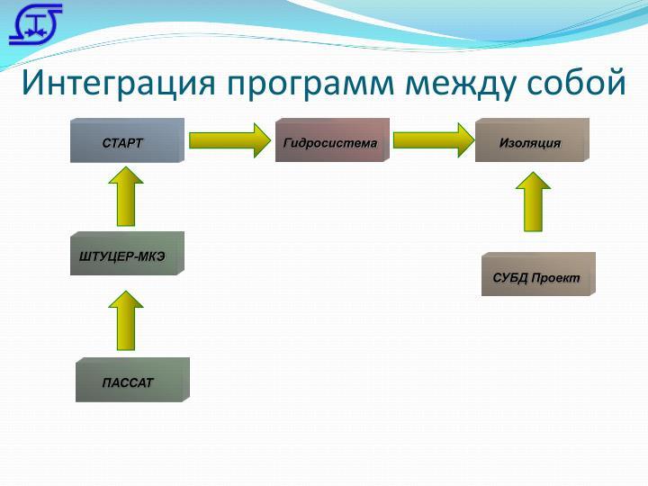 Интеграция программ между собой