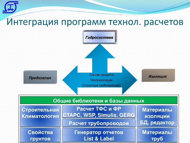 Интеграция программ технол. расчетов