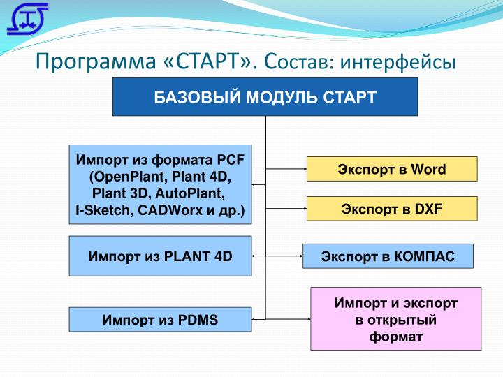 Программа «СТАРТ». С