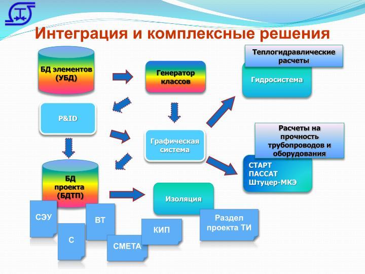 Интеграция и комплексные решения