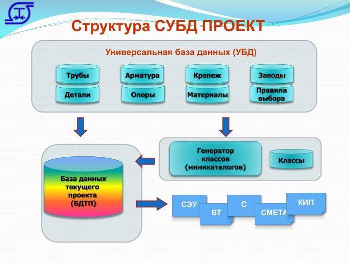 Структура СУБД ПРОЕКТ