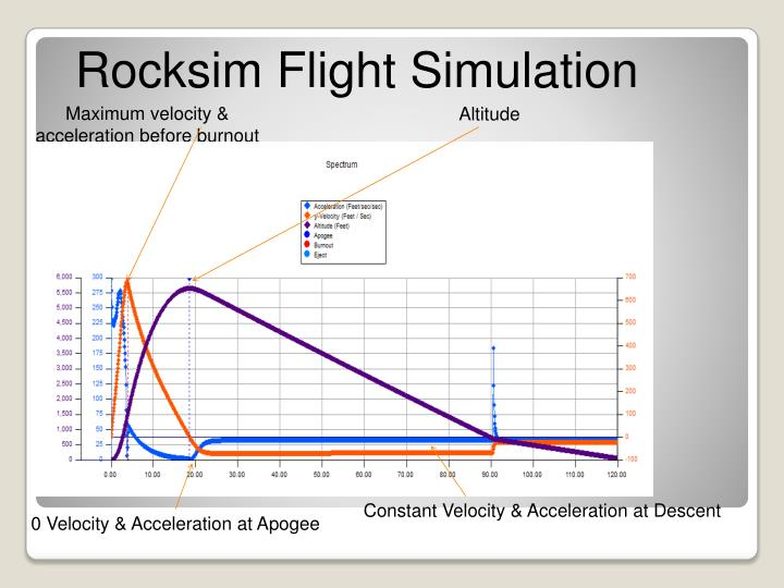 Rocksim Flight Simulation