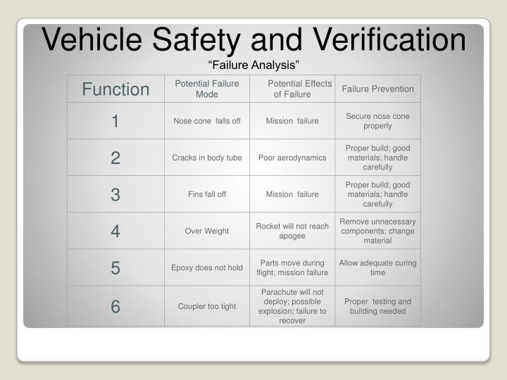 Vehicle Safety and Verification
