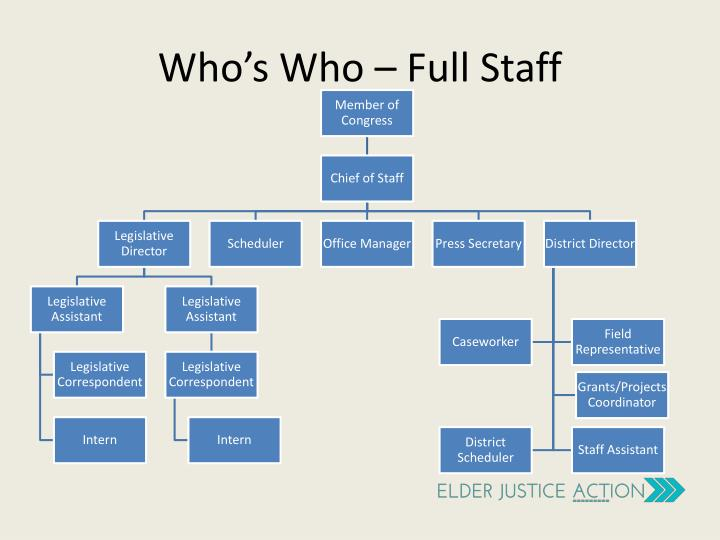Who's Who – Full Staff