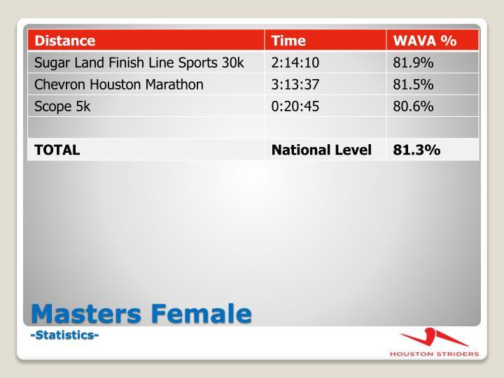 Masters Female