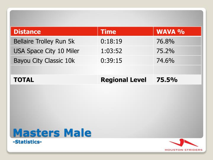 Masters Male