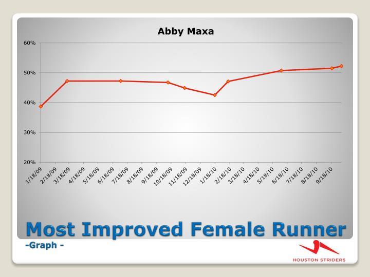 Most Improved Female Runner