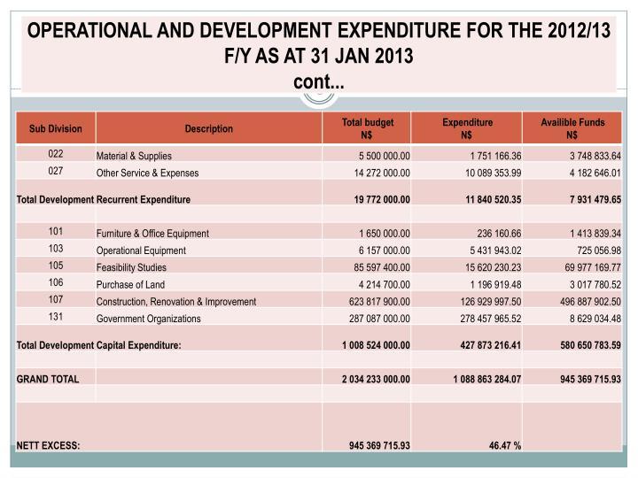 Mawf expenditure analysis