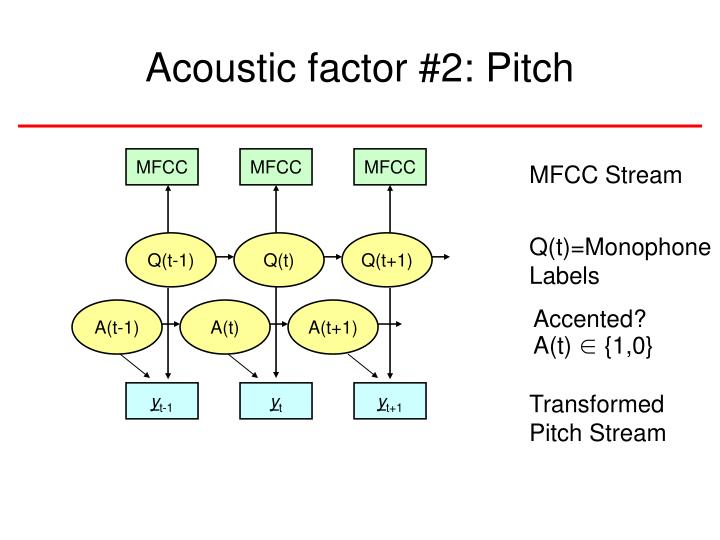 Acoustic factor #2: Pitch