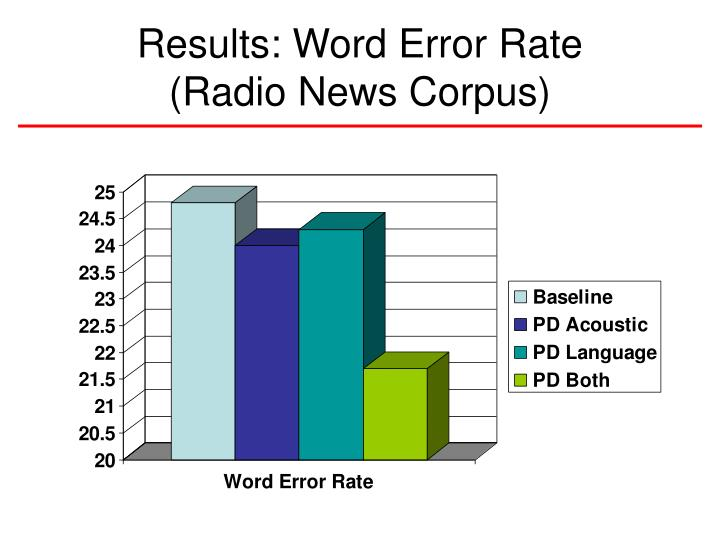 Results: Word Error Rate