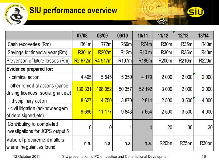 SIU performance overview
