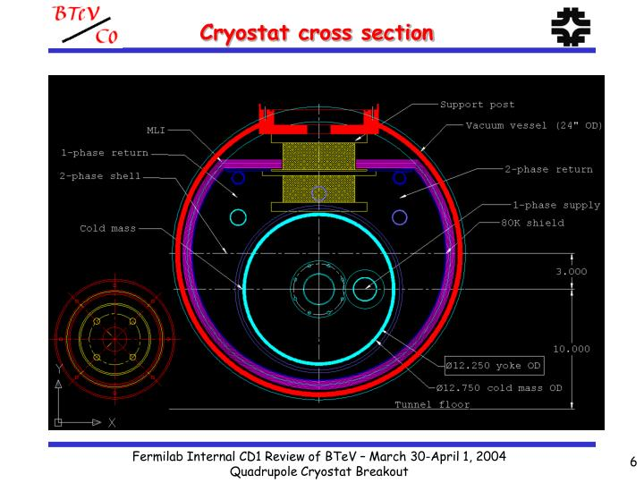 Cryostat cross section