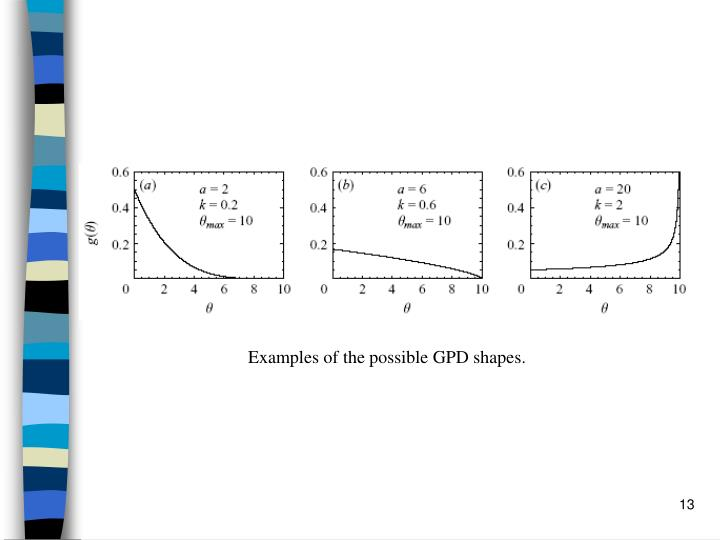 Examples of the possible GPD shapes.